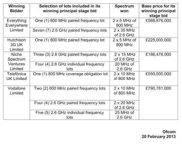 4g-lte-allocations-table-ofcom-2013